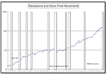 The Economic Time Clock…..Recessions And The Stock Market