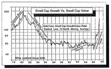Small Cap Divergence...Growth Versus Value
