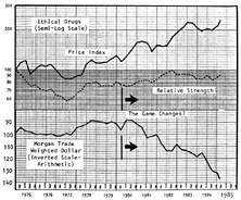 Drug Stocks and the Dollar – Some Words of Warning