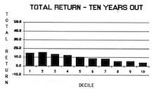 Stocks Not Cheap, Stocks Not Expensive