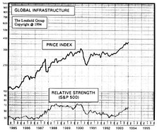 Global Infrastructure: A New Addition to the Equity Portfolio