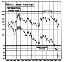 Gold Stocks: What Now?