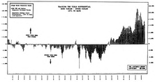 The Historical Relationship of Bond Yields to Stock Yields (Continued)