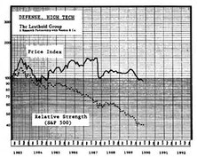 Contrary Opinion Corner: High Tech Defense Stocks