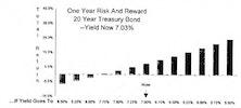 Risk/Reward Stock Substitutes