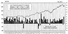 August Fund Flows