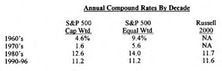 Will Active Management Ever Beat the S&P 500?