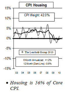 Year End Twelve Month CPI Deflation Reading Unlikely