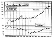 Has the Market Lost Technology Leadership?