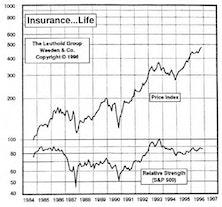 Insurance…Life: Increasing Portfolio Holdings