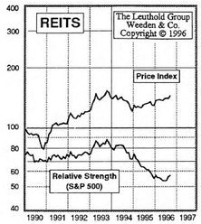 REITs: Building Upon Our Foundation