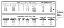 Insight Into The Cyclicality Of Equity Valuations