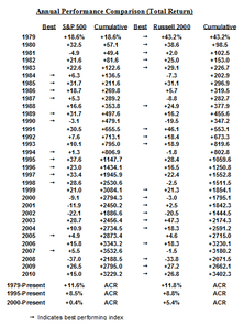Large Cap Vs. Small Cap: Performance Parity 1979 To Date