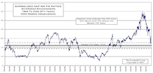 Valuations…..Most Bear Markets End Around Median P/E Levels