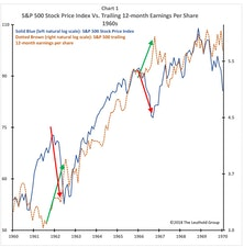 """Curb Your Earnings Enthusiasm"" for Stocks?"