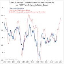 Don't FADE Inflation Risk!