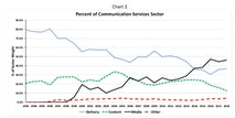 A Prehistory Of The Communication Services Sector