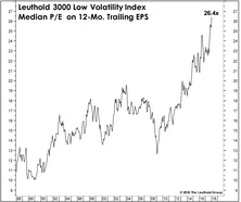 Are Higher Rates Set To Hit The Low Vol Stocks?