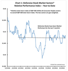 Defensive Stocks… The Canary In The Coalmine?
