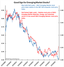A Positive Sign For Emerging Market Stocks?