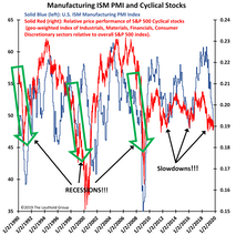 ISM or CYC?