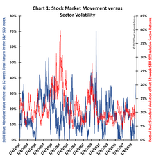 Introducing The Intra-Market Volatility Index