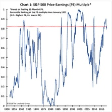 Stock Market Nears FULL Capacity!