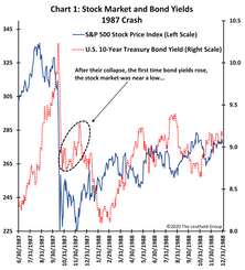 What Does The Bond-Yield Bottom Say About Stocks?