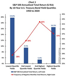 Low Yields Provide Rarified Air For Stocks!