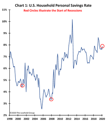 A Recession Without A Purpose?