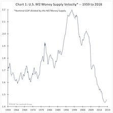 Velocity Quietly Rises?