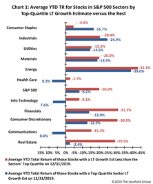 "Growth Stocks Aren't Winning… ""Growth"" Is!"