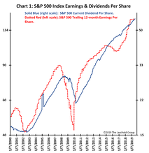 Some Optimism For Earnings?