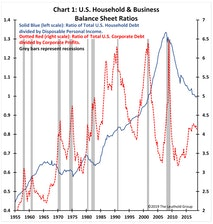 Balance Sheet Recession Risk?