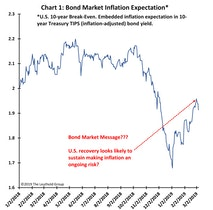 Bond Market Message?