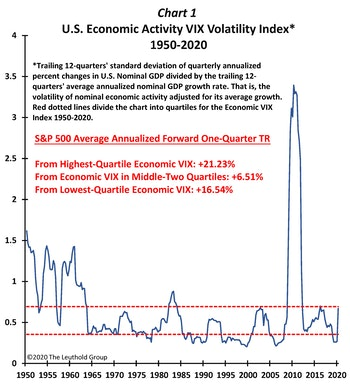 Economic VIX Exploding!