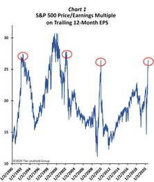 Output Gap Adjusted  Price/Earnings Multiple