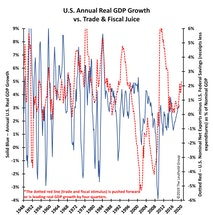 Trade And Fiscal Juice?