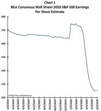 "Don't Fade The ""Economic"" BOUNCE"
