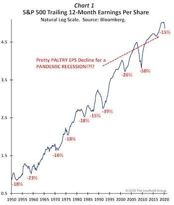 Pandemic Profitability?