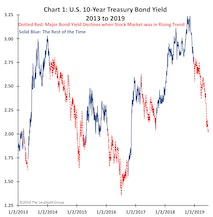 Who Has The Outlook Correct… Stocks Or Bonds?