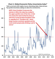 Try To Relax, Policy Uncertainty Is UP And This Is Good For Stocks?