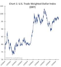 A Dollar Downgrade?