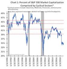 Cyclical Scarcity