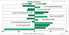 Inflows For Bond Funds In 2016, Thanks To ETF Subset