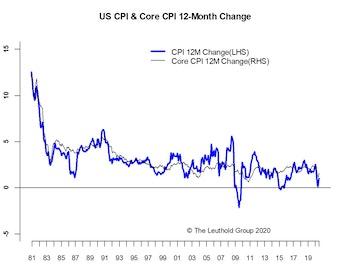 Reflation Strengthening