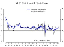 Inflation—Another Yawner