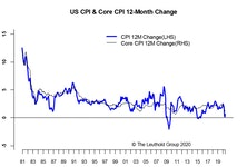 Reflation Green Shoots Multiply