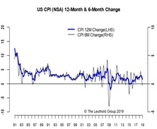 Inflation Stable