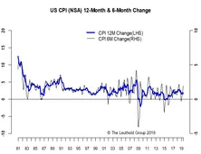 Core CPI Slightly Better Than Expected